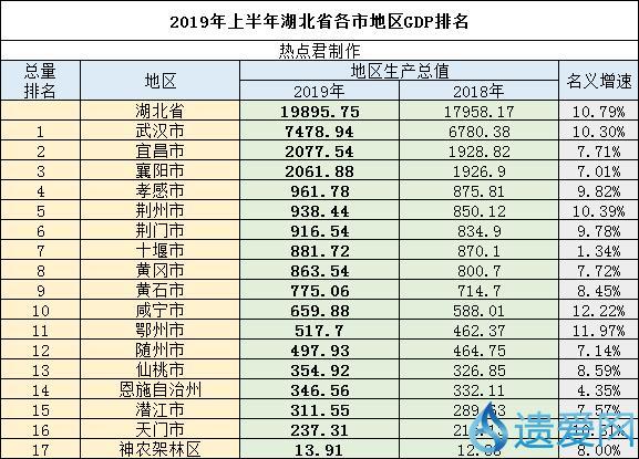 黄冈上半gdp在湖北省排第几_湖北黄冈GDP省内前五,拿到河北省可排名多少