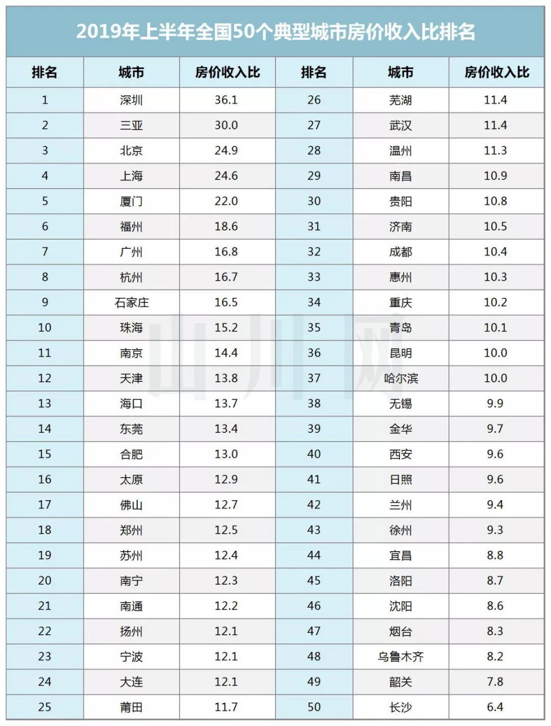 超全!2019上海各区房价收入比出炉!你的收入达标了吗?