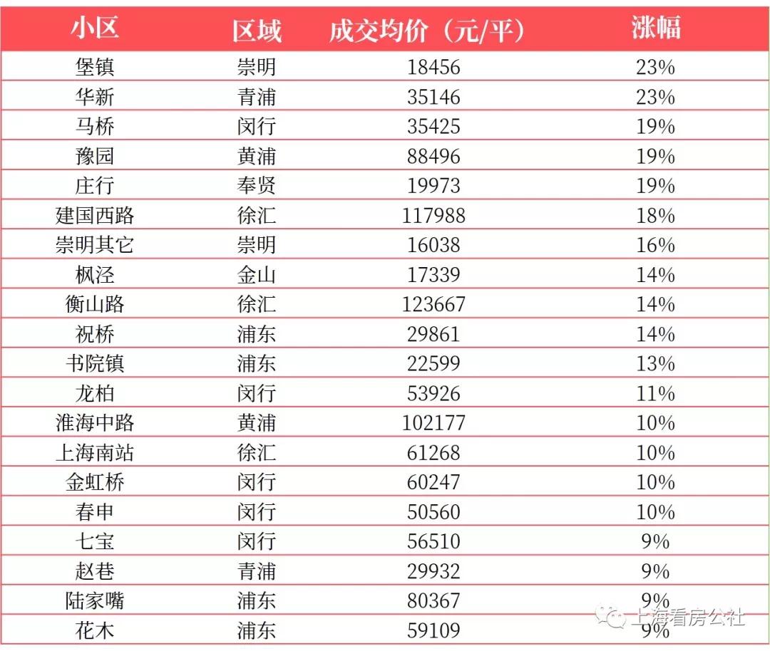 【房价监测】最新上海二手房涨跌榜出炉!你家房子降价了吗?