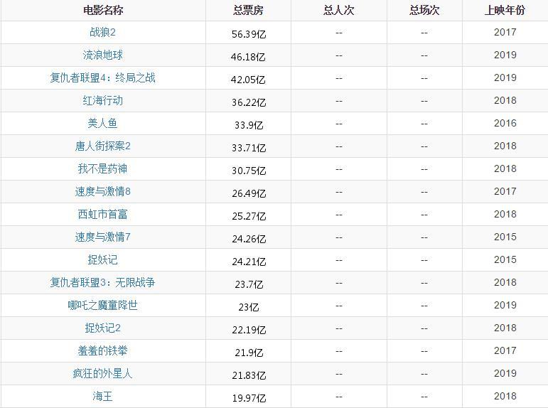 2019年大陆战争片排行_盘点2019内地电影票房排行榜TOP10