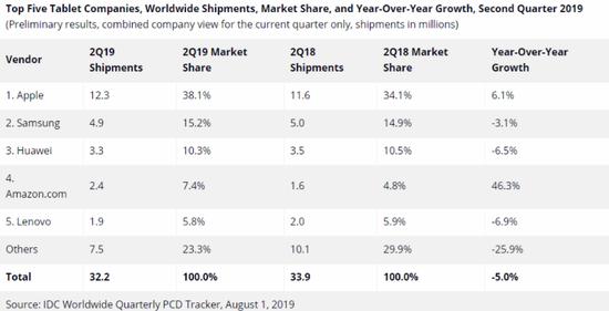 IDC:2019 Q2平板电脑统计数据 苹果第一华为第三
