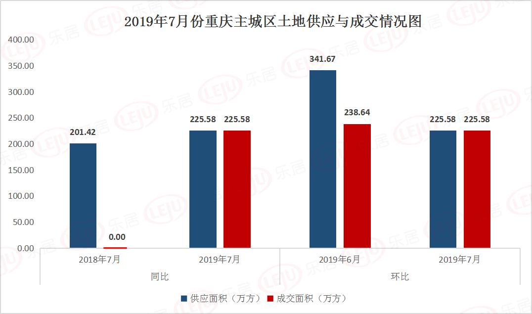 7月重庆土地市场遇冷 单月卖地仅18亿元