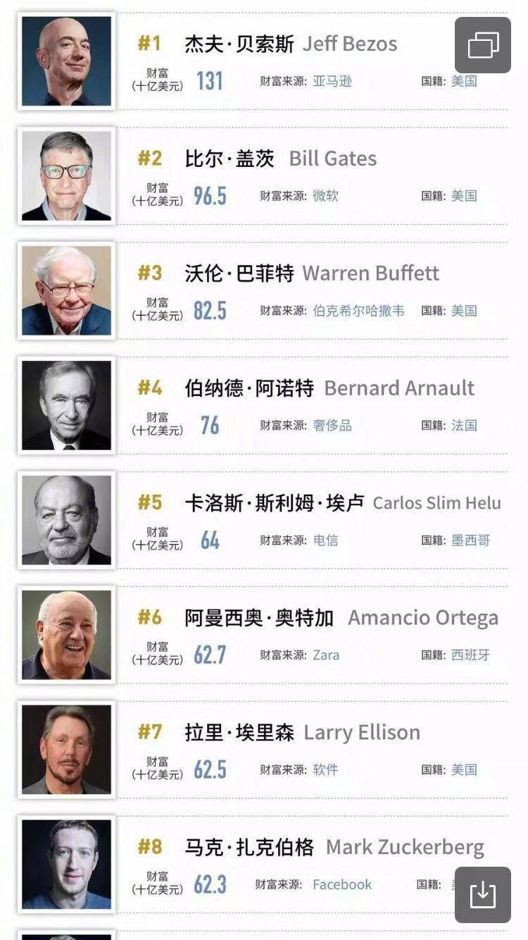 全球亿万富豪排行榜出炉,排名前20只有一个中国人,知道是谁吗?
