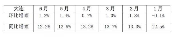 大连发布限涨令:房价只准跌不准涨 但跌幅不能超5%