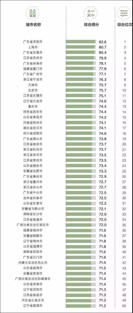 """2018年""""中国外贸百强城市""""排行榜 乌鲁木齐排名89"""