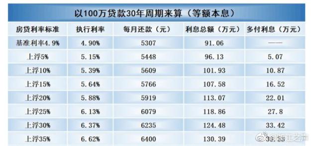 杭城房贷收紧:首套普遍基准利率上浮8% 放款还要等