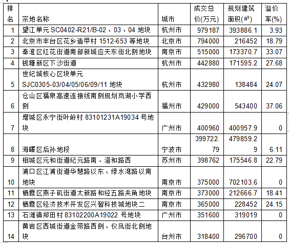 <b>7月一二线城市卖地3581亿 土地溢价率仅12%</b>
