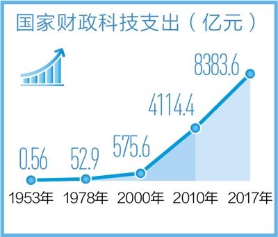 我国科技实力实现历史性跨越 研发人员总量连续6年稳居世界第一