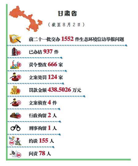 <b>甘肃省公开生态环境信访举报问题边督边改情况(截至8月2日)</b>