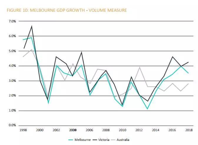 悉尼gdp多少_澳洲GDP重挫澳元 重大下行风险或来临(2)