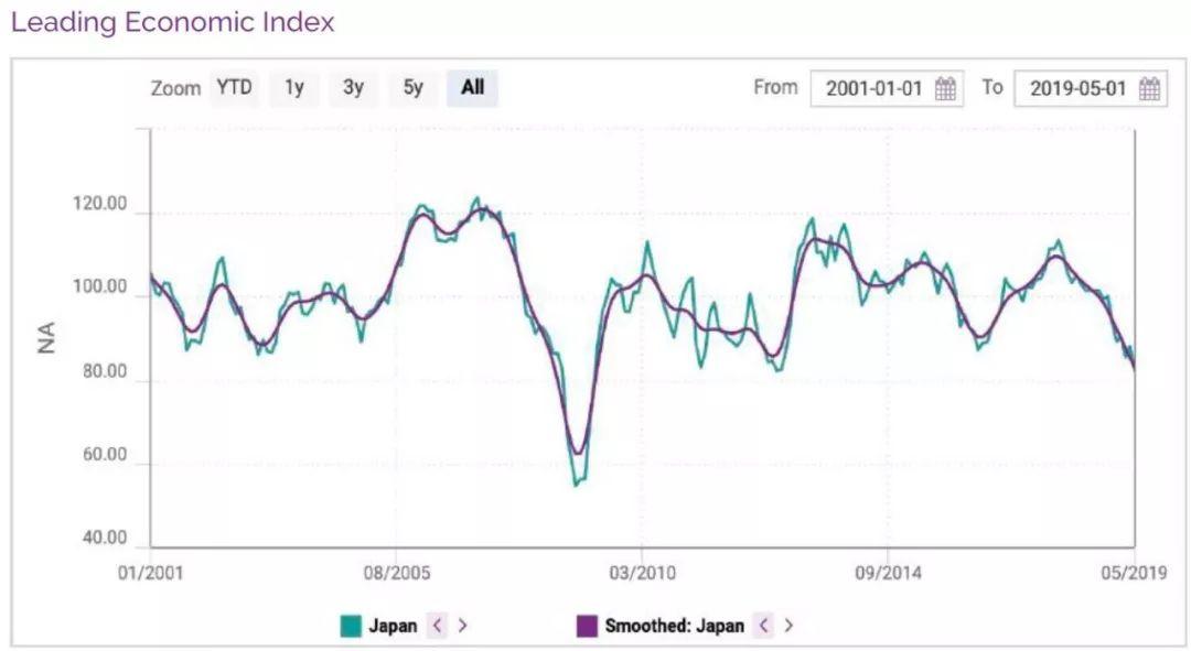 日本2019经济总量_日本经济图片
