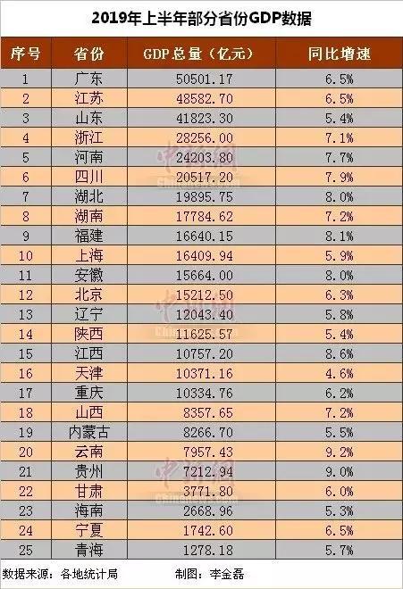 2019年 gdp 中国_2019上半年中国城市gdp百强榜单