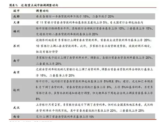 杭州上调房贷利率:此前央行点名楼市 房贷政策收紧?