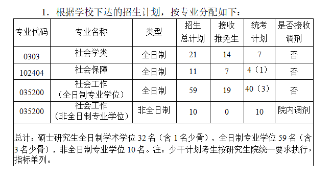 2020华中科技大学社会学院社会工作硕士考研参考书、历年分数线、备考经验