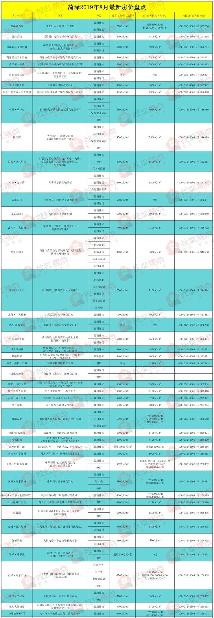 搜狐焦点独家出品:《菏泽2019年8月最新房价盘点》