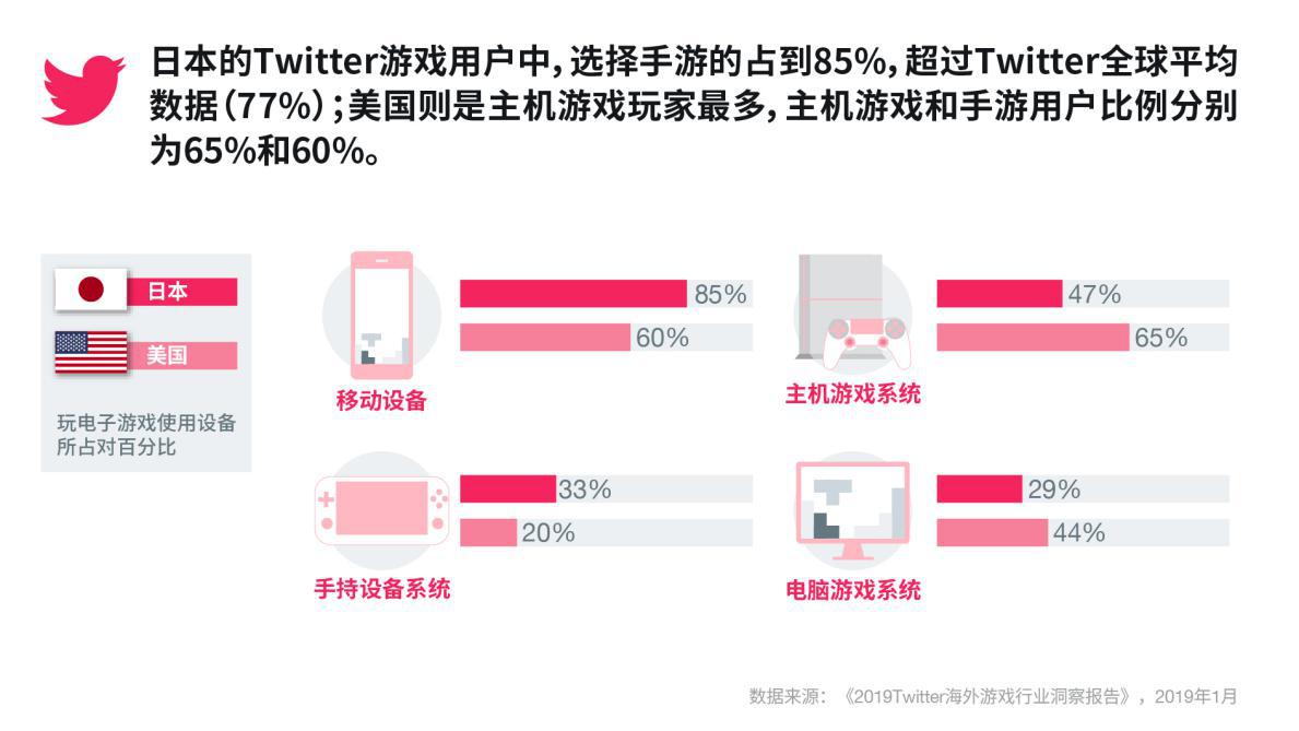 "Twitter发布《海外游戏行业洞察报告》 助力手游出海企业""品效双赢"""