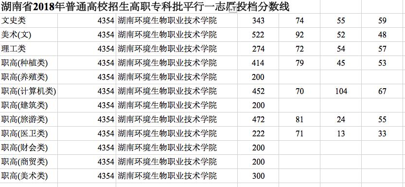 湖南环境生物职业技术学院分数线 2019原衡阳卫校录取分数线