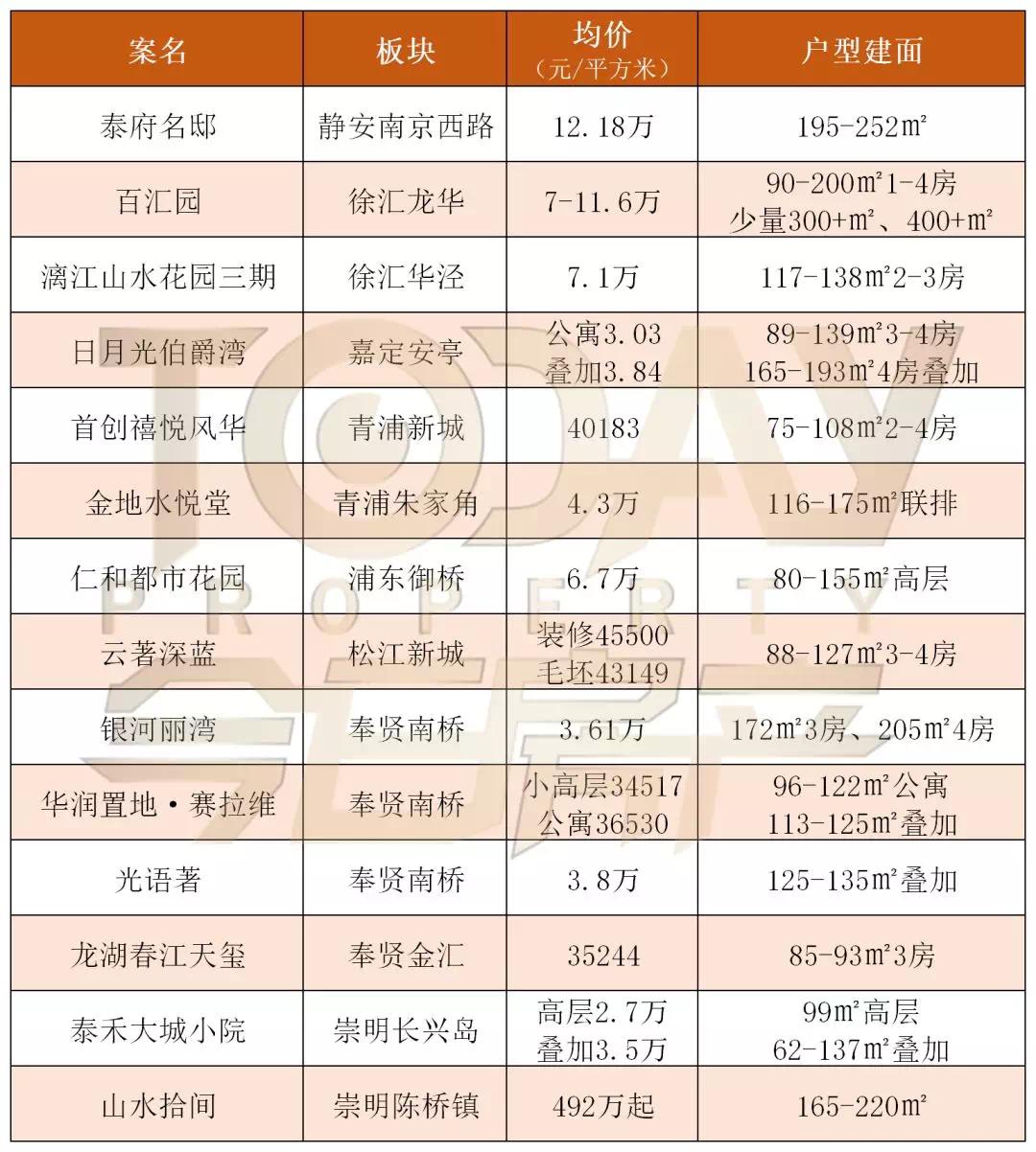 最新上海房价地图+今年至今预证大全!!