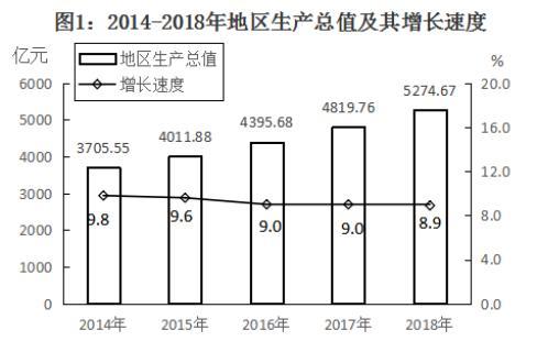 南昌经济总量2018_南昌起义