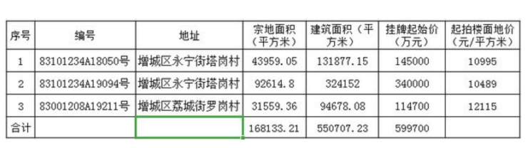 广州增城放开买地门槛!自然人可买地,还允许一年分期付款