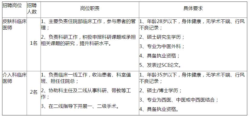2019年陕西中医医院招聘通知