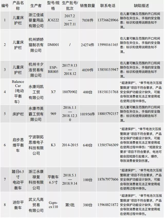 13.8万件!浙江召回一批存安全隐患商品,涉及宁波企业!可能有你买给孩子的…