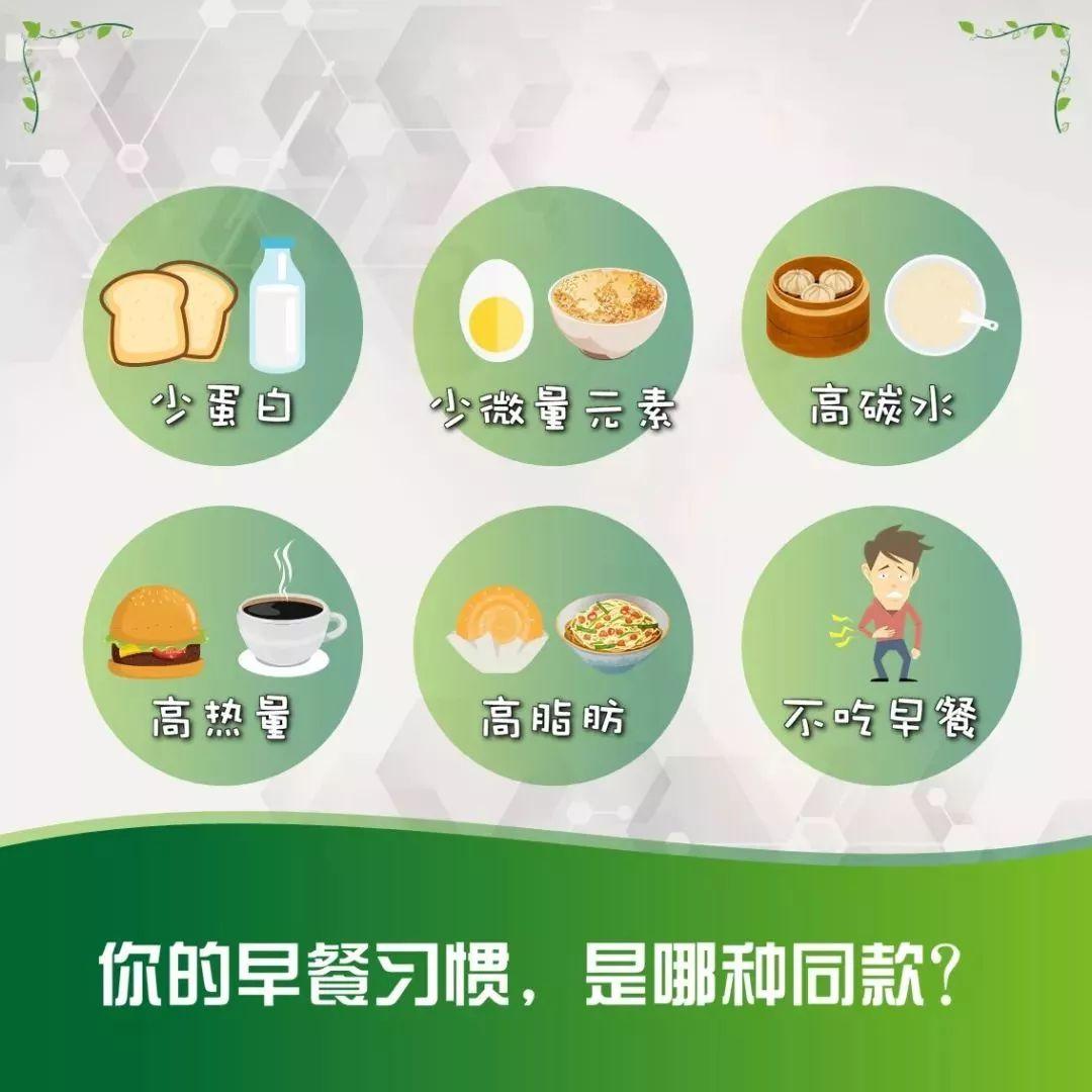 【产品课堂】微知识培训 | 营养早餐