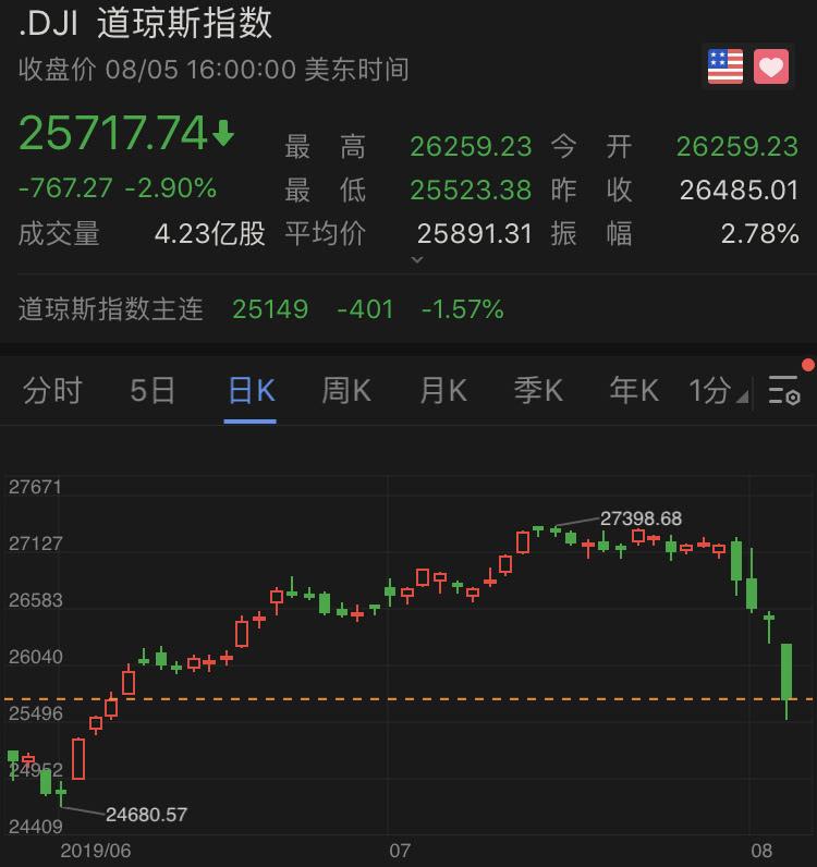 道指大跌767点,美股创年内单日最大跌幅