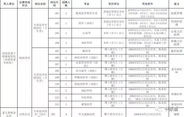 河南省直事业单位公开招聘工作人员262名