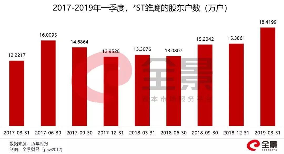 雏鹰之死:18万股民陪葬,招商证券被实力打脸!!!