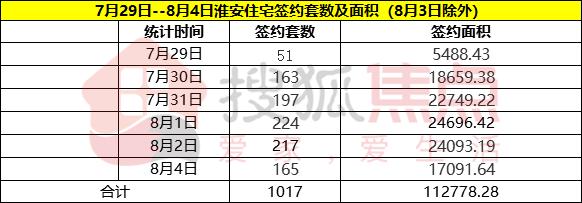 上周淮安日均住宅签约量大幅上涨56% 五盘上演营销大戏