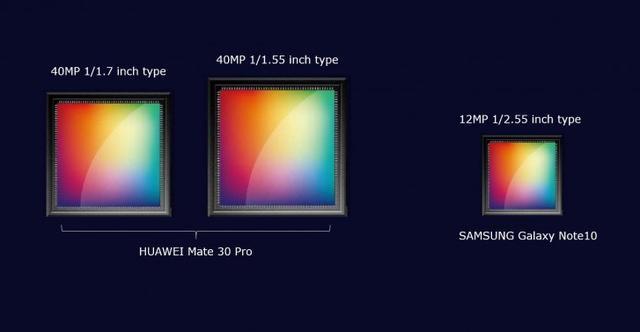 DXO又该刷榜了,华为Mate 30 Pro传感器曝光,双大底4000万像素