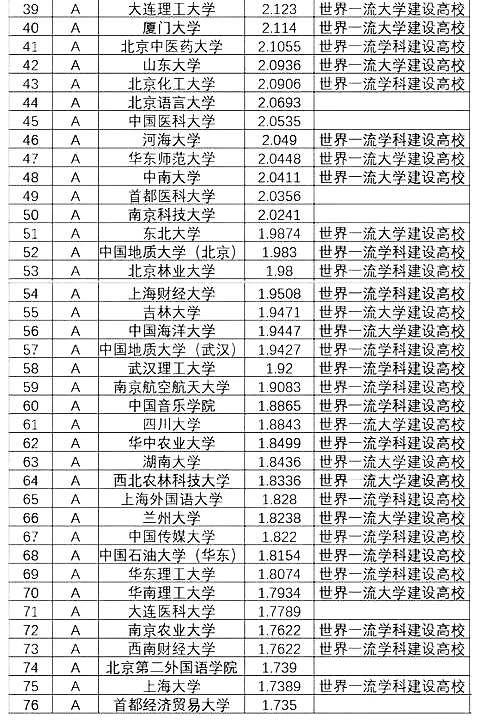 """2019中国大学本科就业排名发布 上海科技大学成最大""""黑马"""""""