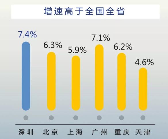 深圳经济总量排名2018_深圳经济特区
