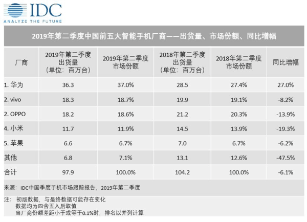 IDC:Q2中国智能机市场持续下滑 vivo出货量位列第二