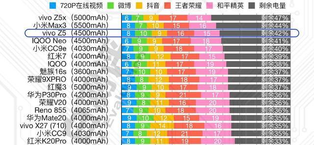 vivo Z5和小米CC9,谁是更值得入手的千元新机?