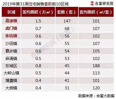 <b>上周东莞新房成交929套,高埗成交量环比大涨1236%居榜首</b>