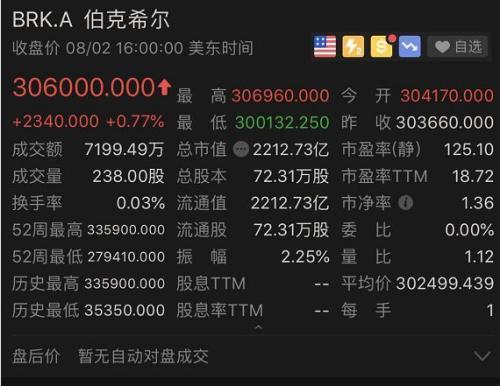 <b>伯克希尔财报亮瞎眼 净利暴增229%!持苹果市值3800亿</b>