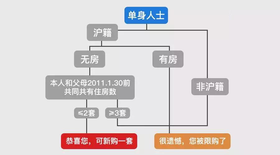 <b>收藏!全是知识点!2019年最新上海「购房指南」</b>