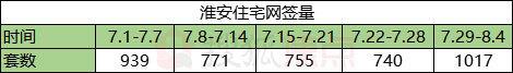 """中央政治局会议再定调 淮安楼市或将进入""""降温""""阶段?"""