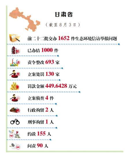 甘肃省公开生态环境信访举报问题边督边改情况 (截至8月3日)