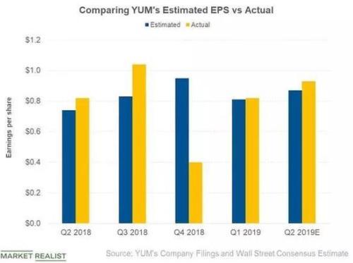 Eps同比增长13.4% 百胜能否迎来股价转折点?