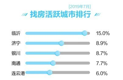 <b>7月主要城市二手房均价微涨 新房找房热度区域分明显</b>