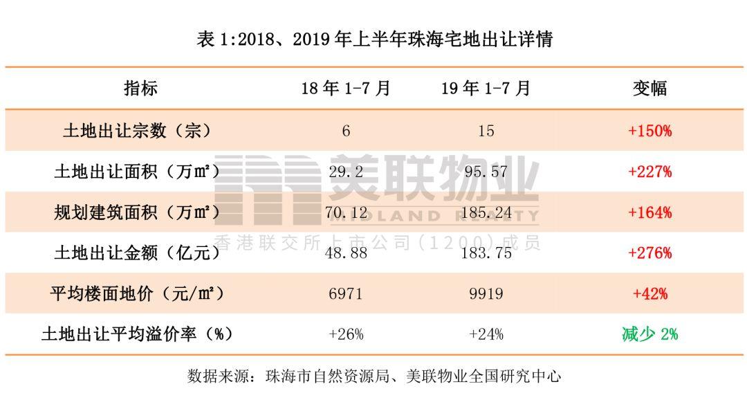 唠金粤港澳|8月珠海10宗宅地整装待发,起始总价超70亿