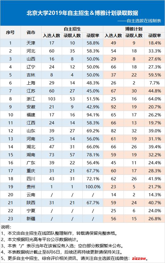 重磅丨清华、北大2019年自招&博雅领军各省市招录数据(部分)