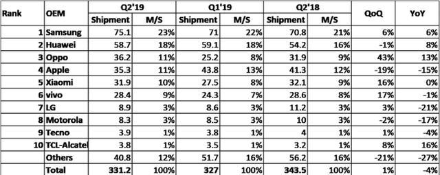 第三季度iPhone出货量下降15%,排名第四;华为、OPPO均超越苹果