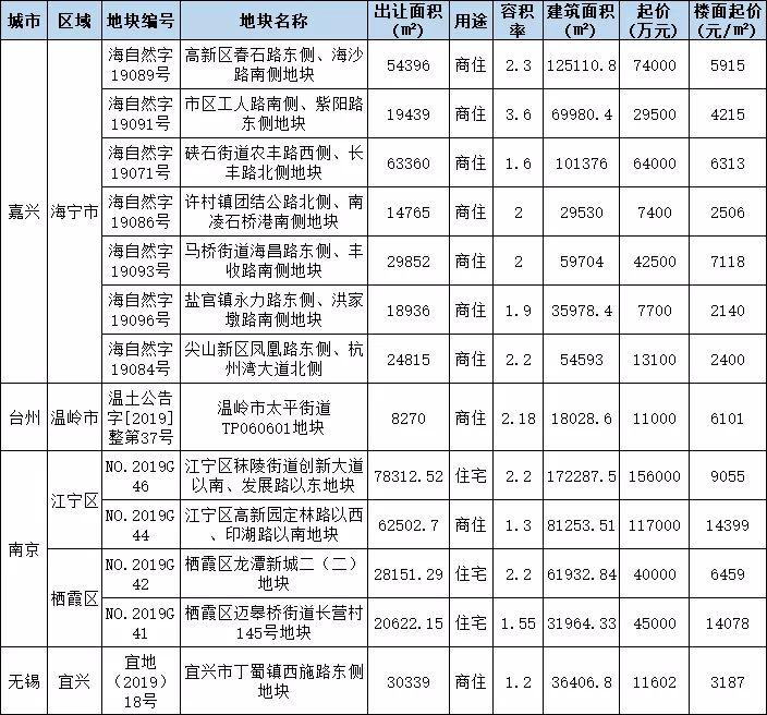 长三角29个城市土地直播预告(201987)