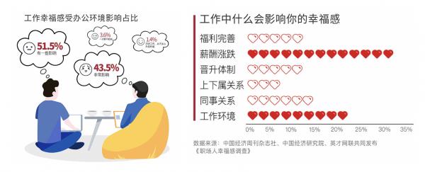 """中国智能办公报告发布,""""好环境""""成职场幸福感重要来源"""