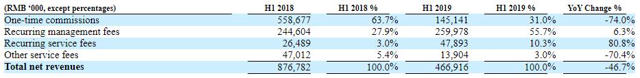 钜派2019上半年净收入净利润同比均下降,净利润亏损8660万