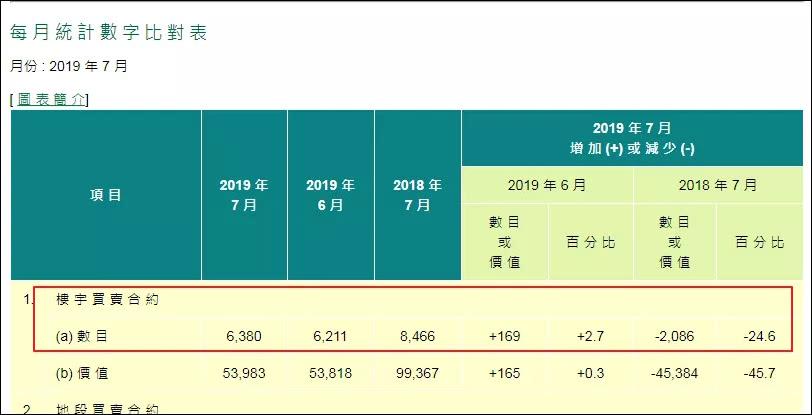 香港楼市剧变,7月成交总值大跌46%